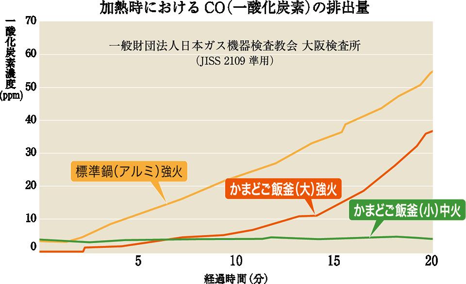 加熱時におけるCO(一酸化炭素)の排出量