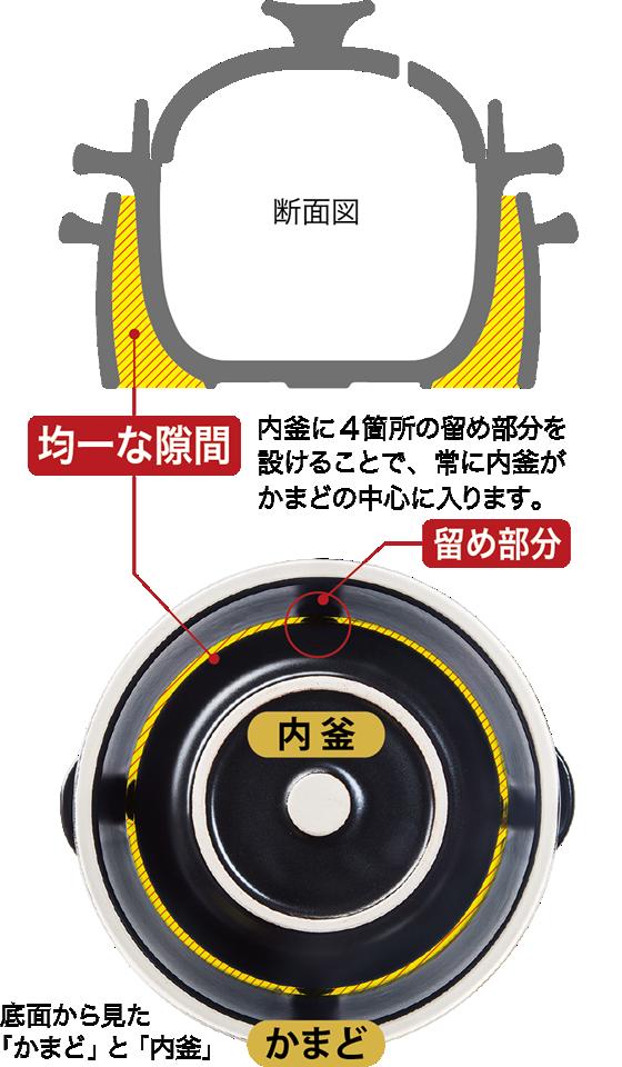 安心の日本製。燃焼効率が更に向上しました。